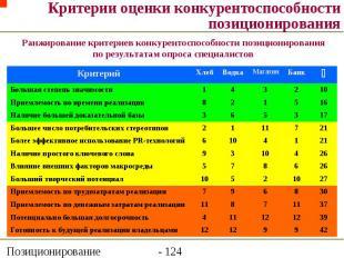 Критерии оценки конкурентоспособности позиционирования