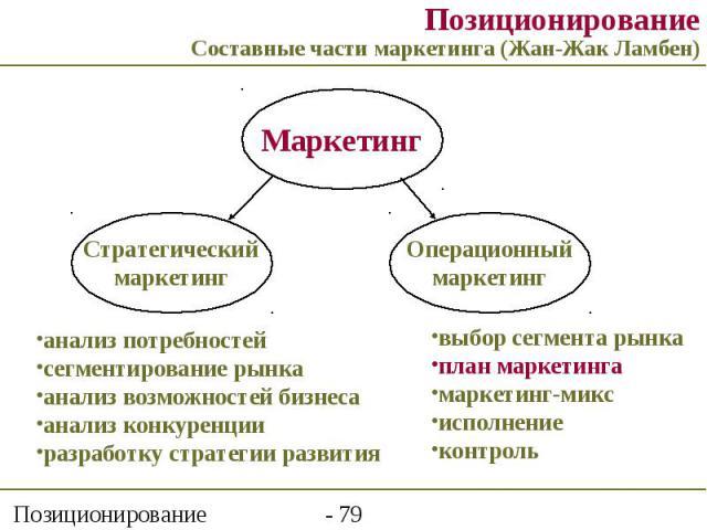 Позиционирование Составные части маркетинга (Жан-Жак Ламбен)