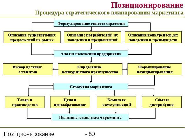Позиционирование Процедура стратегического планирования маркетинга