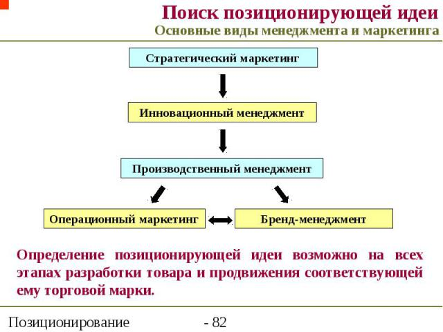 Поиск позиционирующей идеи Основные виды менеджмента и маркетинга
