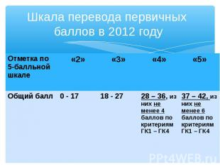 Отметка по 5-балльной шкале «2» «3» «4» «5» Общий балл 0 - 17 18 - 27 28 – 36, и