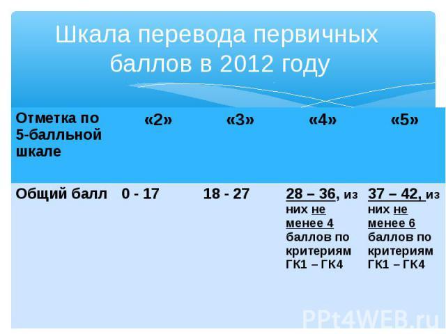 Отметка по 5-балльной шкале «2» «3» «4» «5» Общий балл 0 - 17 18 - 27 28 – 36, из них не менее 4 баллов по критериям ГК1 – ГК4 37 – 42, из них не менее 6 баллов по критериям ГК1 – ГК4 Шкала перевода первичных баллов в 2012 году