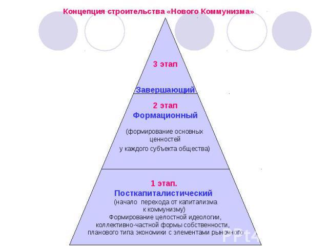 3 этап Завершающий 2 этап Формационный (формирование основных ценностей у каждого субъекта общества) 1 этап. Посткапиталистический (начало перехода от капитализма к коммунизму) Формирование целостной идеологии, коллективно-частной формы собственност…