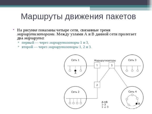 Маршруты движения пакетов На рисунке показаны четыре сети, связанные тремя маршрутизаторами. Между узлами А и В данной сети пролегает два маршрута: первый — через маршрутизаторы 1 и 3, второй — через маршрутизаторы 1, 2 и 3.