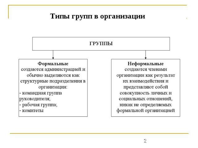 Типы групп в организации