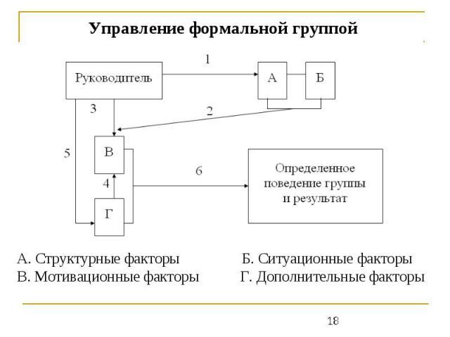 А. Структурные факторы Б. Ситуационные факторы В. Мотивационные факторы Г. Дополнительные факторы Управление формальной группой