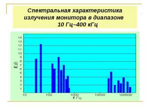 Спектральная характеристика излучения монитора в диапазоне 10 Гц–400 кГц