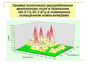 Пример типичного распределения магнитного поля в диапазоне от 5 Гц до 2 кГц в по