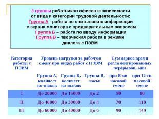Категория работы с ПЭВМ Уровень нагрузки за рабочую смену при видах работ с ПЭВМ