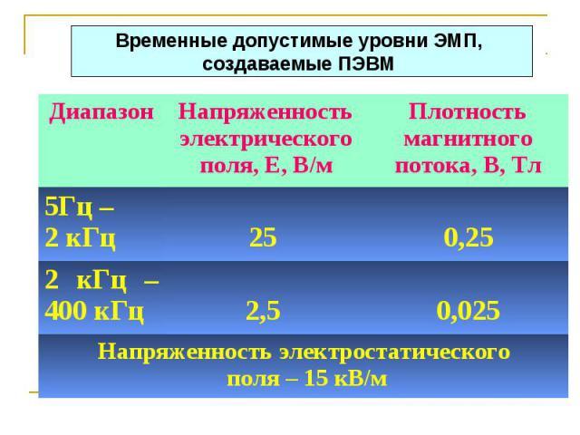 Диапазон Напряженность электрического поля, Е, В/м Плотность магнитного потока, В, Тл 5Гц – 2 кГц 25 0,25 2 кГц – 400 кГц 2,5 0,025 Напряженность электростатического поля – 15 кВ/м Временные допустимые уровни ЭМП, создаваемые ПЭВМ