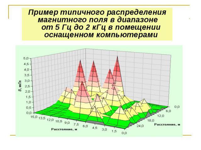 Пример типичного распределения магнитного поля в диапазоне от 5 Гц до 2 кГц в помещении оснащенном компьютерами