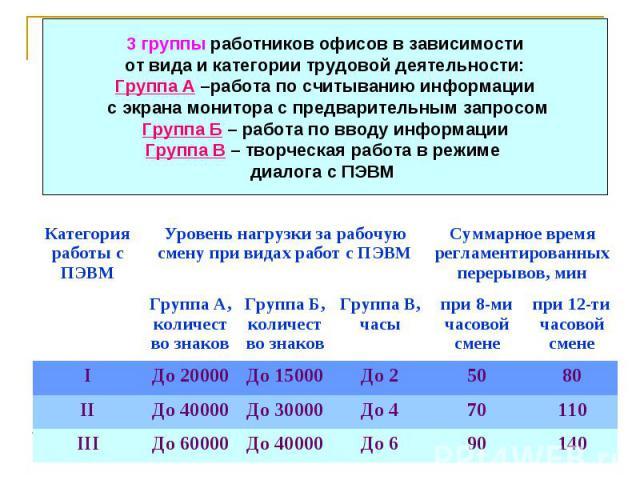 Категория работы с ПЭВМ Уровень нагрузки за рабочую смену при видах работ с ПЭВМ Суммарное время регламентированных перерывов, мин Группа А, количество знаков Группа Б, количество знаков Группа В, часы при 8-ми часовой смене при 12-ти часовой смене …
