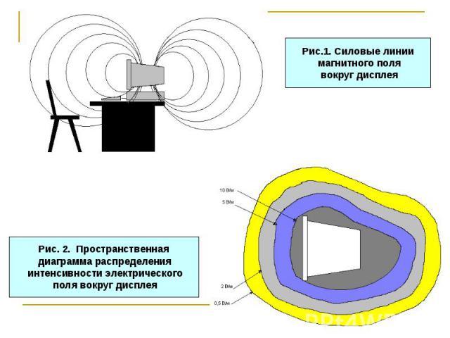 Рис. 2. Пространственная диаграмма распределения интенсивности электрического поля вокруг дисплея Рис.1. Силовые линии магнитного поля вокруг дисплея