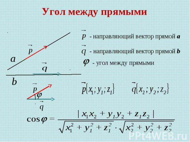Угол между прямыми - направляющий вектор прямой а - направляющий вектор прямой b - угол между прямыми