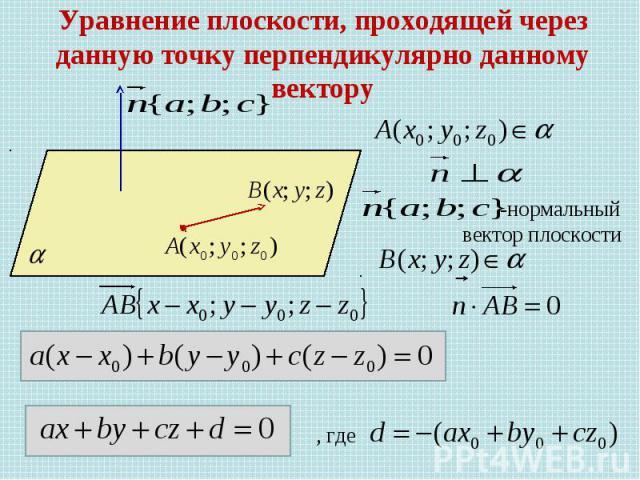 Уравнение плоскости, проходящей через данную точку перпендикулярно данному вектору -нормальный вектор плоскости , где