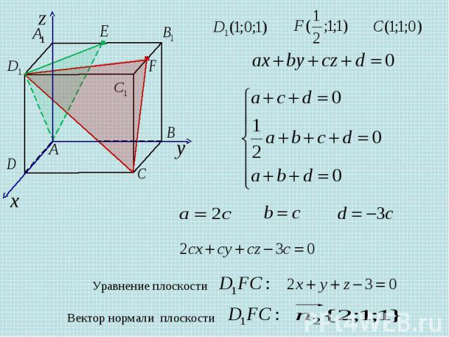 Уравнение плоскости Вектор нормали плоскости