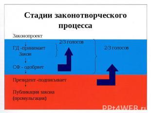 2/3 голосов 2/3 голосов Стадии законотворческого процесса Законопроект ГД -прини