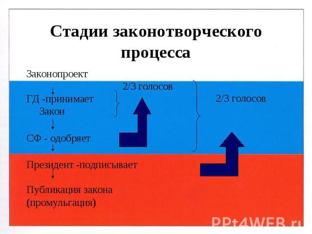 2/3 голосов 2/3 голосов Стадии законотворческого процесса Законопроект ГД -принимает Закон СФ - одобряет Президент -подписывает Публикация закона (промульгация)