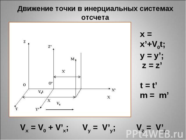 Движение точки в инерциальных системах отсчета Z Z' M X' O O' X Y Y' V0t V0 Х Х' x = x'+V0t; y = y'; z = z' t = t' m = m' Vx = V0 + V'x; Vy = V'y; Vz = V'z
