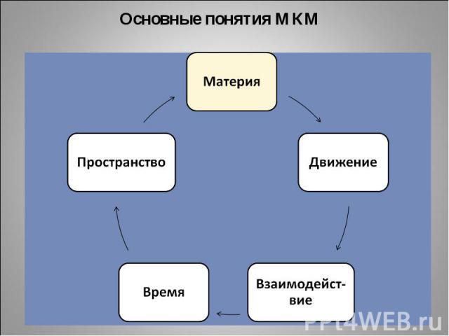 Основные понятия МКМ