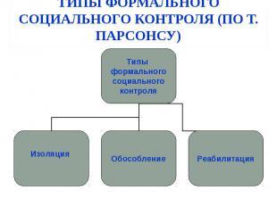 ТИПЫ ФОРМАЛЬНОГО СОЦИАЛЬНОГО КОНТРОЛЯ (ПО Т. ПАРСОНСУ) Типы формального социальн