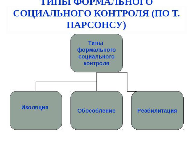ТИПЫ ФОРМАЛЬНОГО СОЦИАЛЬНОГО КОНТРОЛЯ (ПО Т. ПАРСОНСУ) Типы формального социального контроля Изоляция Обособление Реабилитация
