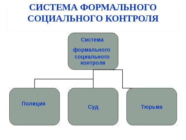 СИСТЕМА ФОРМАЛЬНОГО СОЦИАЛЬНОГО КОНТРОЛЯ Система формального социального контроля Полиция Суд Тюрьма