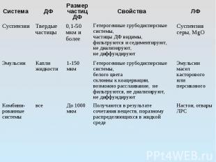 Система ДФ Размер частицДФ Свойства ЛФ Суспензии Твердые частицы 0,1-50 мкм и бо