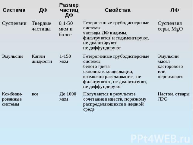 Система ДФ Размер частицДФ Свойства ЛФ Суспензии Твердые частицы 0,1-50 мкм и более Гетерогенные грубодисперсные системы, частицы ДФ видимы, фильтруются и седиментируют, не диализируют, не диффундируют Суспензия серы, MgO Эмульсии Капли жидкости 1-1…