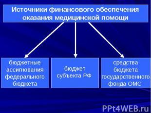 Источники финансового обеспечения оказания медицинской помощи бюджетные ассигнов