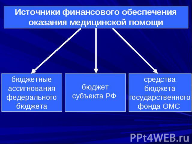 Источники финансового обеспечения оказания медицинской помощи бюджетные ассигнования федерального бюджета бюджет субъекта РФ средства бюджета государственного фонда ОМС