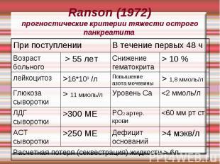 Ranson (1972) прогностические критерии тяжести острого панкреатита >4 мэкв/л Деф