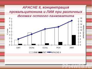 APACHE II, концентрация прокальцитонина и ЛИИ при различных формах острого панкр