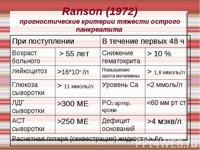 Ranson (1972) прогностические критерии тяжести острого панкреатита >4 мэкв/л Дефицит оснований >250 МЕ АСТ сыворотки 300 МЕ ЛДГ сыворотки 11 ммоль/л Глюкоза сыворотки > 1,8 ммоль/л Повышение азота мочевины >16*109 /л лейкоцитоз Расчетная потеря (сек…