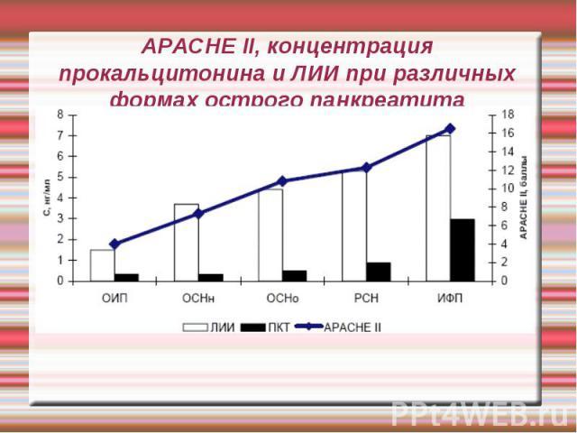 APACHE II, концентрация прокальцитонина и ЛИИ при различных формах острого панкреатита