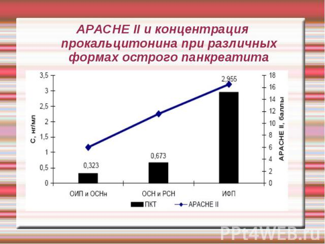 APACHE II и концентрация прокальцитонина при различных формах острого панкреатита