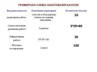 ПРИМЕРНАЯ СХЕМА НАКОПЛЕНИЯ БАЛЛОВ Вид деятельности Пояснения (критерии) Количест