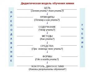 Дидактическая модель обучения химии ЦЕЛЬ (Зачем учить? Кого учить?) ПРИНЦИПЫ (По