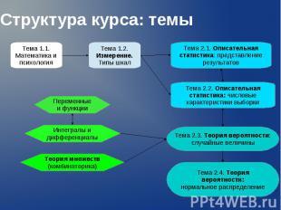 Структура курса: темы Тема 1.1. Математика и психология Тема 1.2. Измерение. Тип