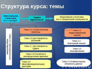 Структура курса: темы Описательная статистика: все о выборке Индуктивная статист