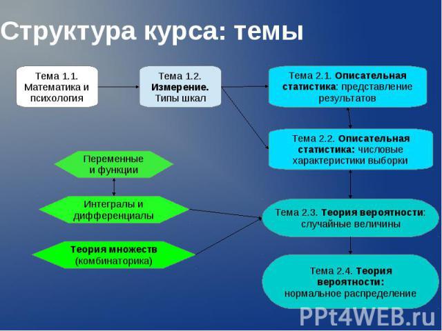 Структура курса: темы Тема 1.1. Математика и психология Тема 1.2. Измерение. Типы шкал Тема 2.1. Описательная статистика: представление результатов Переменные и функции Теория множеств (комбинаторика) Интегралы и дифференциалы Тема 2.2. Описательная…