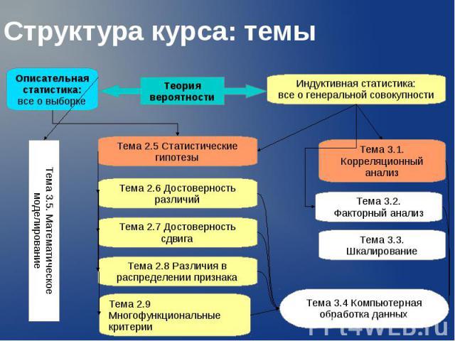 Структура курса: темы Описательная статистика: все о выборке Индуктивная статистика: все о генеральной совокупности Теория вероятности Тема 2.5 Статистические гипотезы Тема 2.6 Достоверность различий Тема 2.7 Достоверность сдвига Тема 2.8 Различия в…