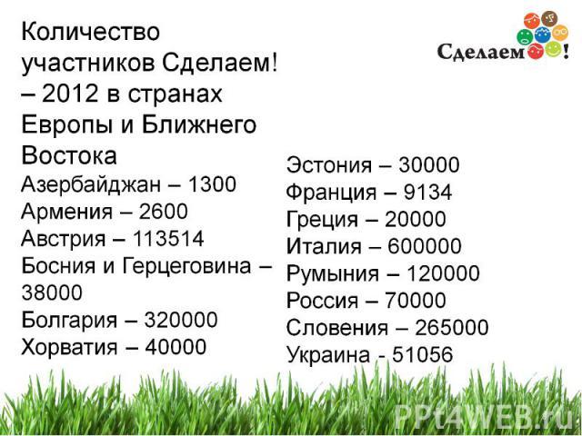 Количество участников Сделаем! - 2012 в странах Европы и Ближнего Востока Азейрбаджан-1300, Австрия-113514, Армения-2600, Босния и Герцеговина-38000, Болгария-320000, Хорватия-40000, Эстония-30000, Франция-9134, Греция-20000, Италия-600000, Румыния-…