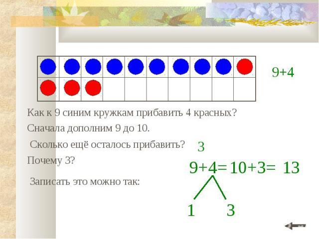Как к 9 синим кружкам прибавить 4 красных? Сначала дополним 9 до 10. 9+4= 1 Почему 3? Записать это можно так: 3 10+3= 13 3 9+4 Сколько ещё осталось прибавить?