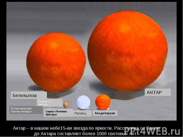 Антар – в нашем небе15-ая звезда по яркости. Расстояние от Земли до Антара составляет более 1000 световых лет. Солнце < 1 пиксель В этом масштабе Юпитер не виден Бетельгеза АНТАР Альдебарран Ригель Сириус Поллюкс Арктурус