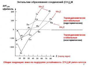 * Энтальпии образования соединений (CH3)nM Общая тенденция: вниз по подгруппе ус