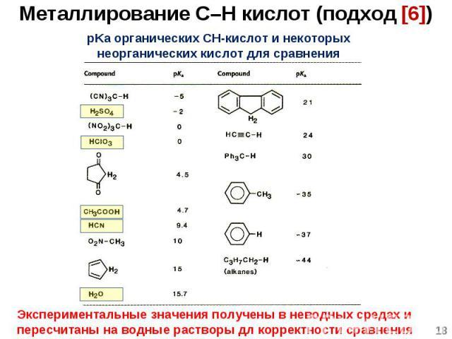 * pKa органических CH-кислот и некоторых неорганических кислот для сравнения Экспериментальные значения получены в неводных средах и пересчитаны на водные растворы дл корректности сравнения Металлирование C–H кислот (подход [6])