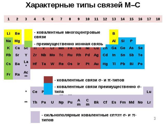1 2 3 4 5 6 7 8 9 10 11 12 13 14 15 16 17 18 H He Li Be B C N O F Ne Na Mg Al Si P S Cl Ar K Ca Sc Ti V Cr Mn Fe Co Ni Cu Zn Ga Ge As Se Br Kr Rb Sr Y Zr Nb Mo Tc Ru Rh Pd Ag Cd In Sn Sb Te I Xe Cs Ba La* Hf Ta W Re Os Ir Pt Au Hg Tl Pb Bi Po At Rn …