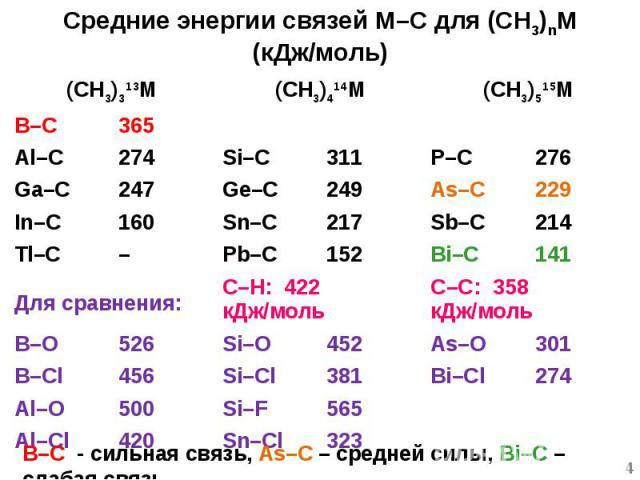 Средние энергии связей M–C для (CH3)nM (кДж/моль) (CH3)313M (CH3)414M (CH3)515M B–C 365 Al–C 274 Si–C 311 P–C 276 Ga–C 247 Ge–C 249 As–C 229 In–C 160 Sn–C 217 Sb–C 214 Tl–C – Pb–C 152 Bi–C 141 Для сравнения: C–H: 422 кДж/моль C–C: 358 кДж/моль B–O 5…