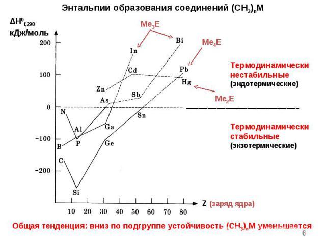 * Энтальпии образования соединений (CH3)nM Общая тенденция: вниз по подгруппе устойчивость (CH3)nM уменьшается ΔH0f,298 кДж/моль Me3E Z (заряд ядра) Me4E Me2E Термодинамически нестабильные (эндотермические) Термодинамически стабильные (экзотермические)